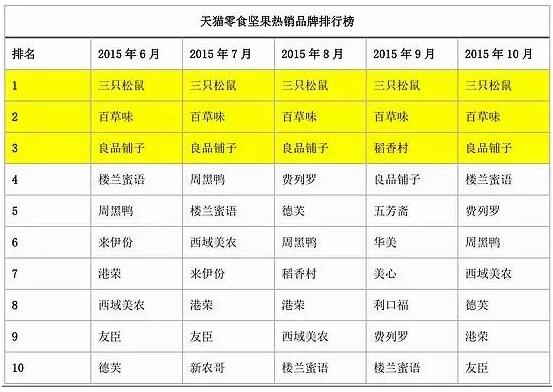 天猫零食坚果热销品牌排行榜