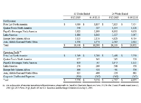 百事可乐发布第二季度财报,营收164.5亿美元增长2.2%