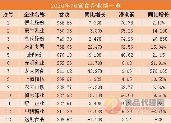 乳企業绩均迴陞,2020食企業绩瀏览